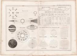 Térképészet 1860, francia nyelvű, atlasz, eredeti, 32 x 45 cm, Dussieux, csillagászat, térkép, Nap