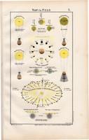 Nap és Hold térkép 1906 (2), eredeti, atlasz, Hold, Föld, bolygó, csillagászat, napfogyatkozás