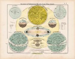 Csillagos ég, Naprendszer térkép 1906 (2), eredeti, atlasz, Hold Föld, bolygó, csillagászat, csillag