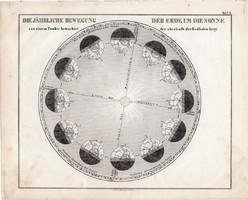 A Föld éves mozgása a Nap körül térkép 1854, német, eredeti, atlasz, nyomat, csillagászat, bolygó
