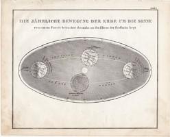 A Föld éves mozgása a Nap körül térkép 1854 (2), német, eredeti, atlasz, nyomat, csillagászat, ég