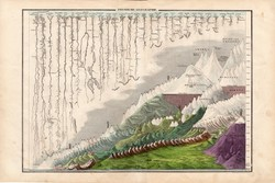 A világ folyói és hegyei, litográfia 1854, német, eredeti, atlasz, térkép, vulkán, fizikai földrajz