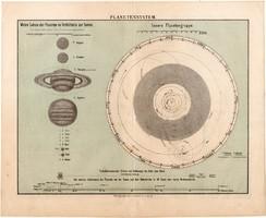 Bolygórendszer, térkép 1896, német nyelvű, Naprendszer, csillagászat, bolygó, Nap, Hold, Jupiter